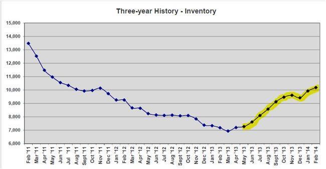 april 2014 graph